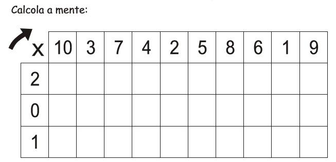 tabella x 0-1-2